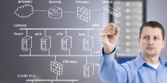 Simple Executive IT Diagrams by Unilogic IT Systems Design